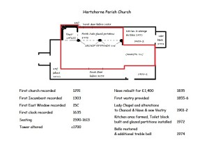Hartshorne Parish Church plan with dates