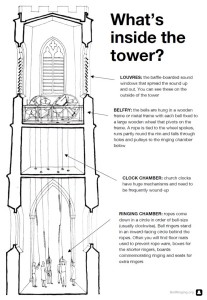 What's inside the tower